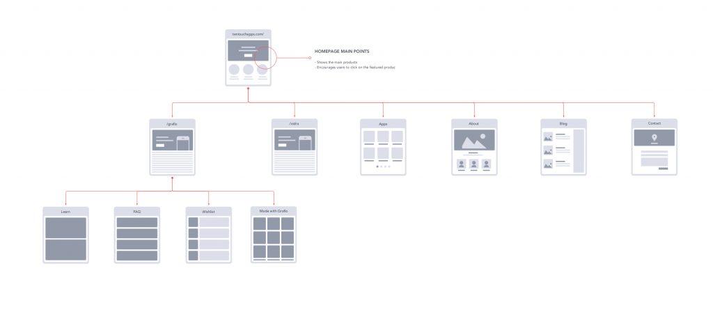 ux design process sitemap