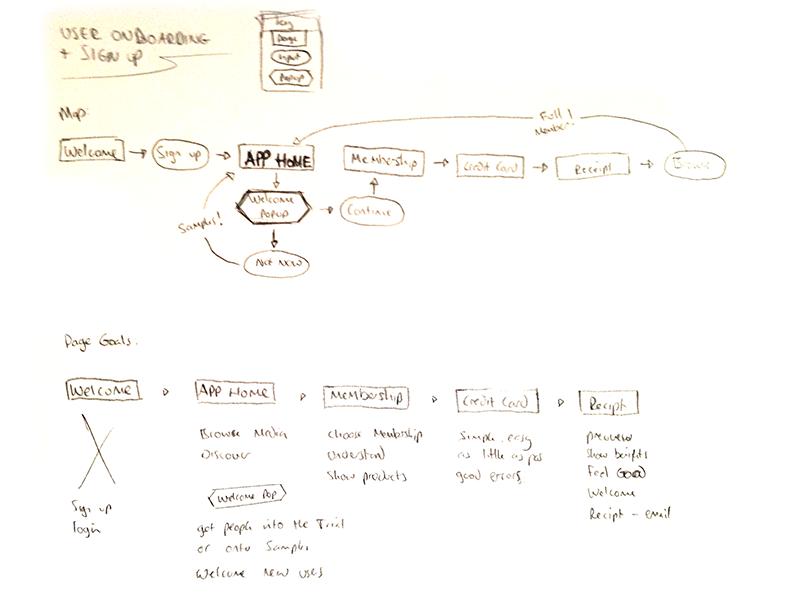Ux design signup flow sketch